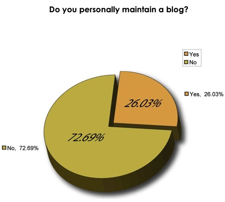Kleine Sitepoint Blog Statistik aus dem Survey